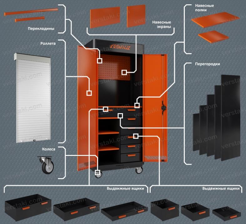 Комплектация инструментальных шкафов KronVuz